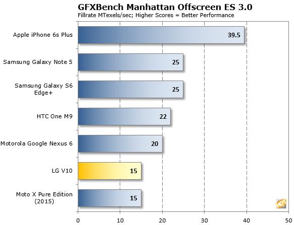 LG V10 GFXBench Manhattan