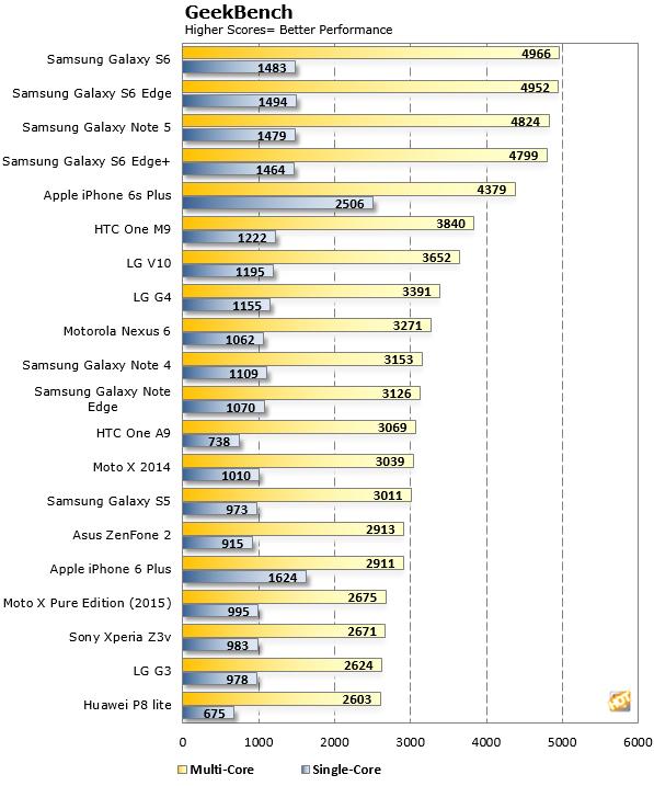 LG V10 GeekBench