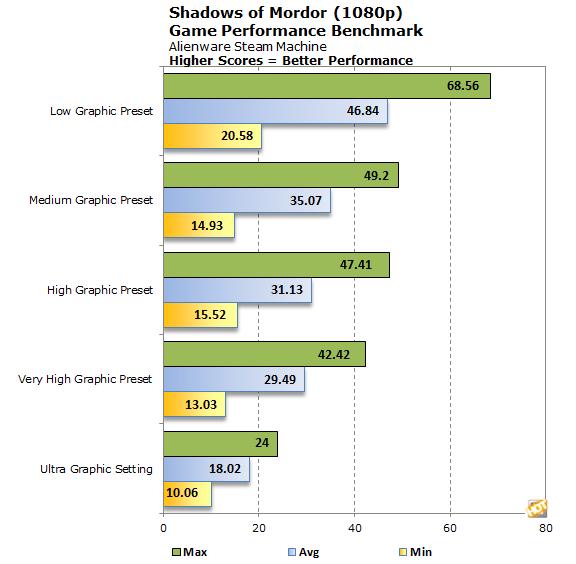 Alienware Steam Machine benchmarks3