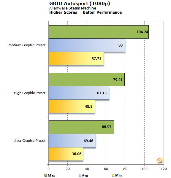Alienware Steam Machine benchmarks4
