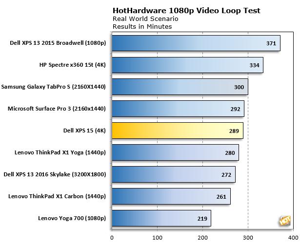 Dell XPS 15 4K Video Rundown Batt Test