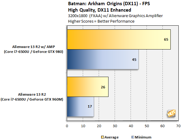 Alienware 13 R2 Batman Arkham Origins 3200x1800