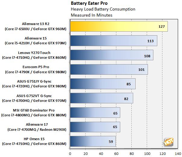 Alienware 13 R2 Battery Eater Pro