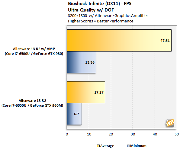 Alienware 13 R2 Bioshock Infinite 3200x1800