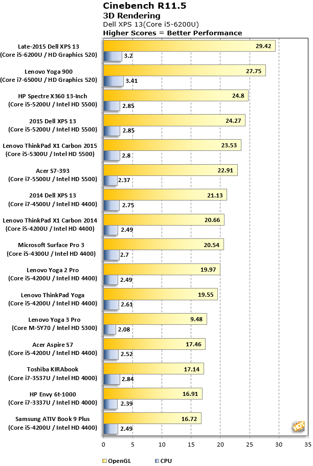 xps13 cinebench r11 5 results