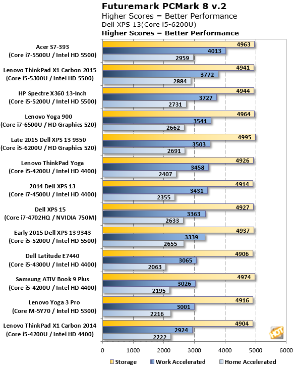 xps13 pcmark 8 results