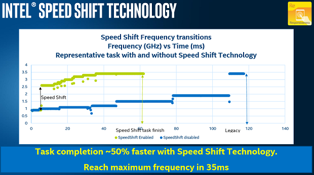 xps13 speed shift