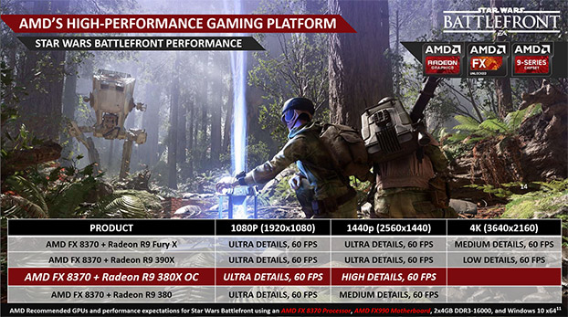 AMD Powered Star Wars Battlefront Gaming PC Build Guide