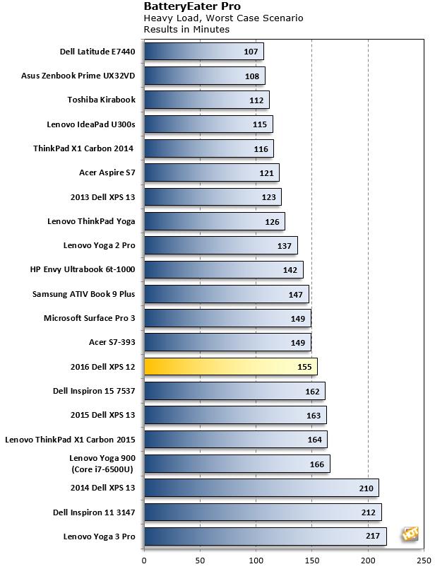xps 12 batteryeaterpro chart
