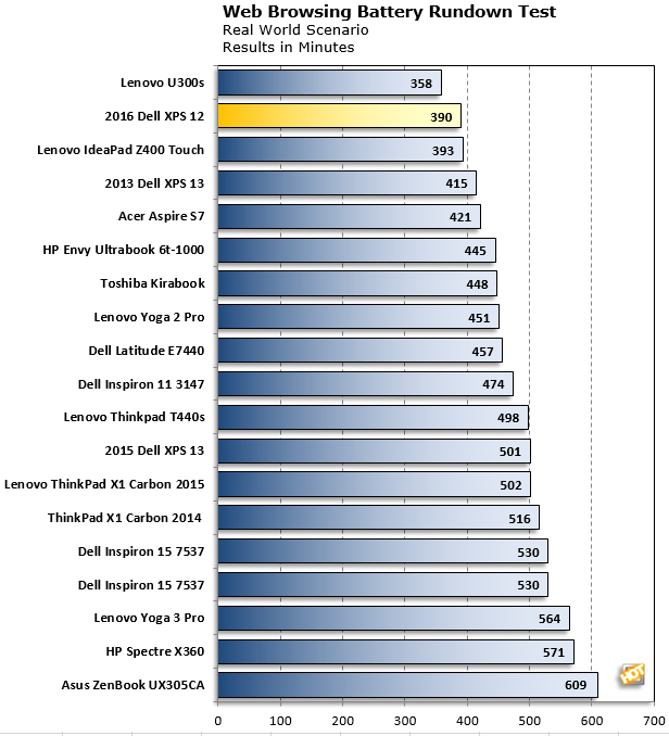 xps 12 browser battery chart