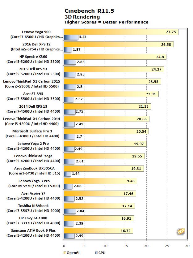 xps 12 cinebench chart