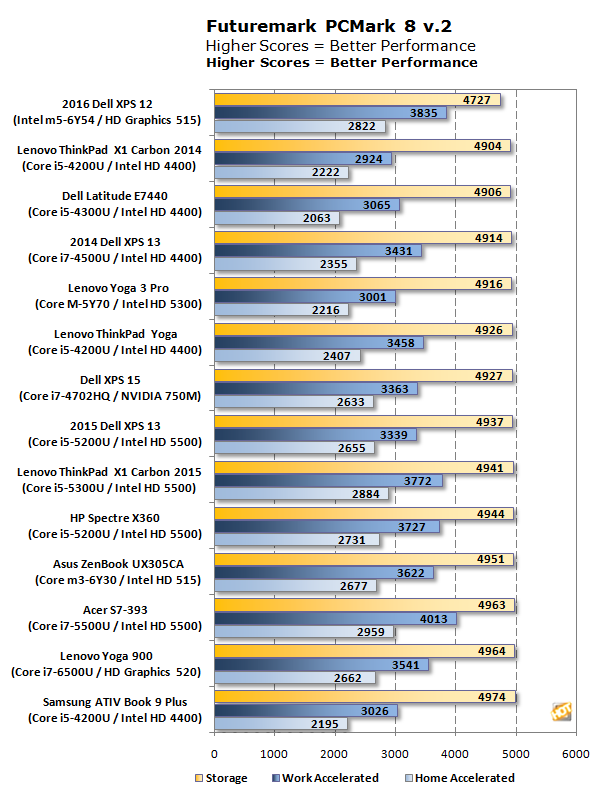 xps 12 pcmark8 chart