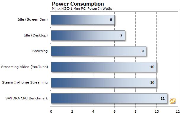 minix power