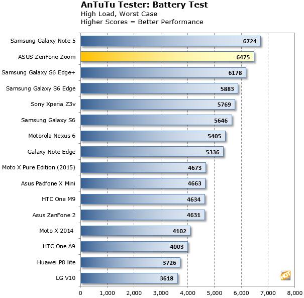 antutu battery zenfone zoom