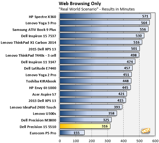 web browsing update