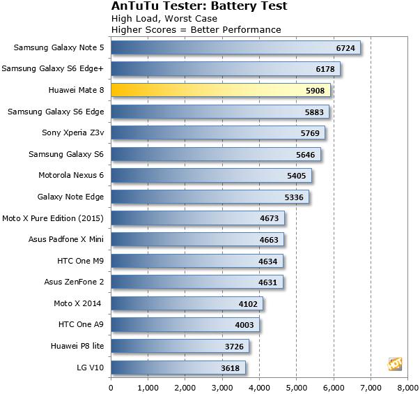 Mate 8 AnTuTu Battery Test
