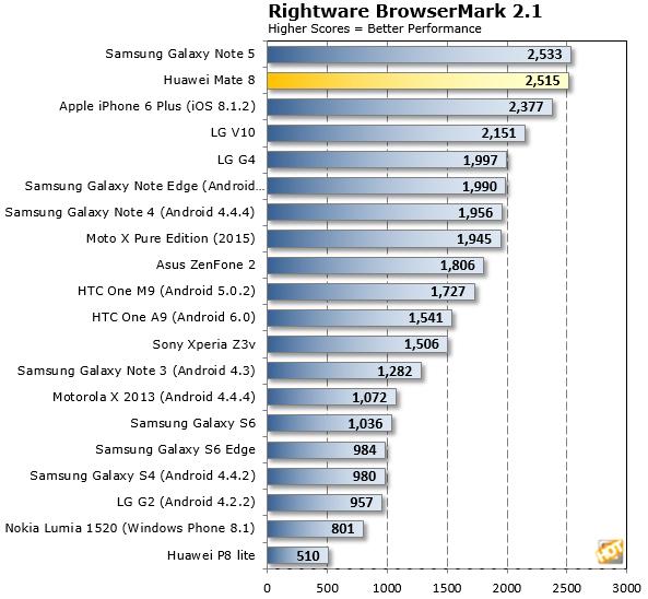Mate 8 BrowserMark21