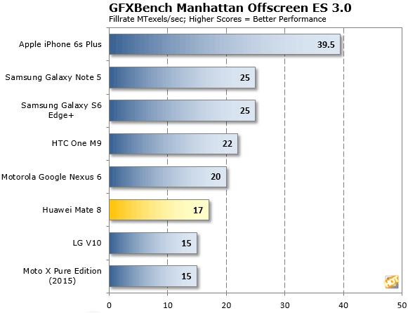 Mate 8 GFXBench Manhattan