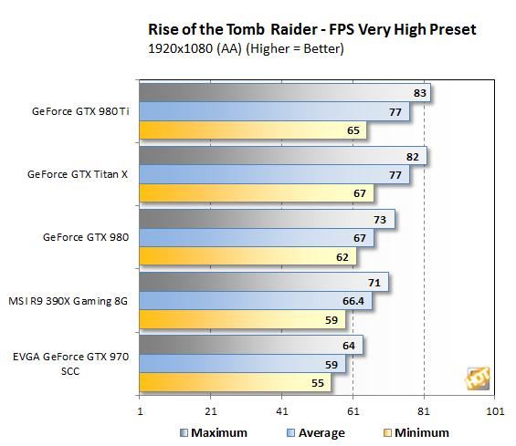 Tomb Raider 1080p bench2