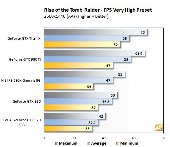 Tomb Raider 1440p bench3
