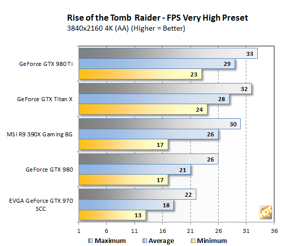 Tomb Raider 4K bench3