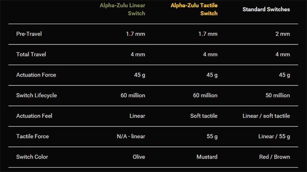 Division Zero X40 Pro Switch Specs