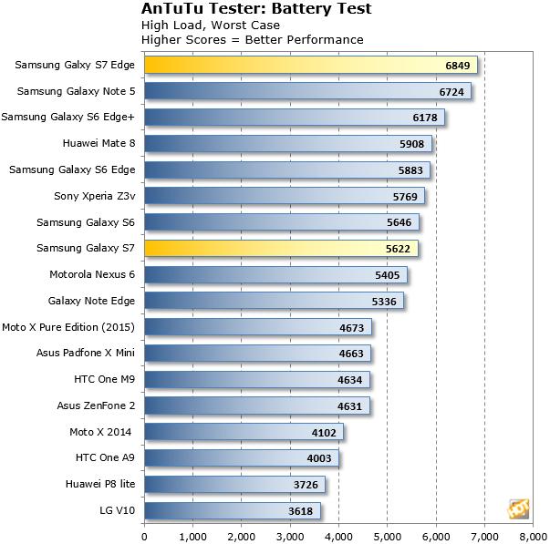 Galaxy S7 AnTuTu Battery Test