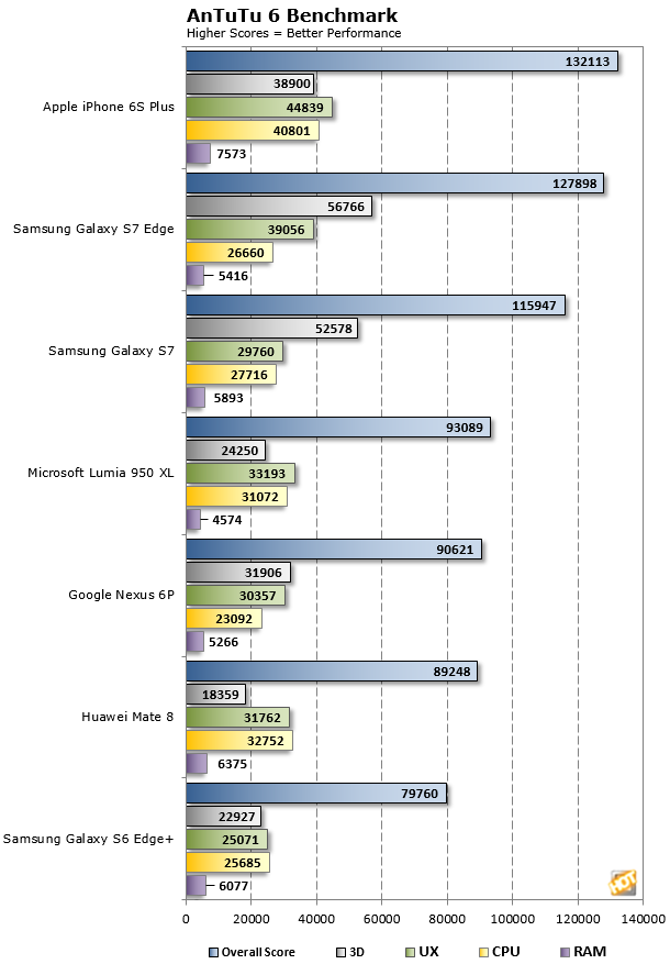 Galaxy S7 AnTuTu Tests