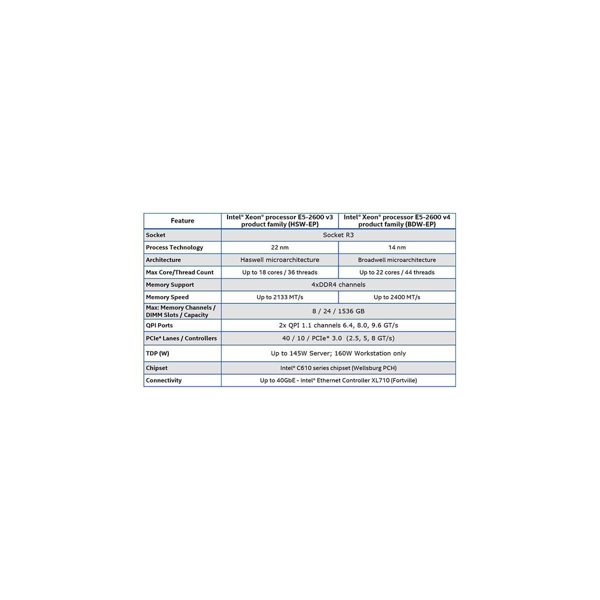 Intel Xeon Processor E5 v4 Family Debut: Dual E5-2697 v4