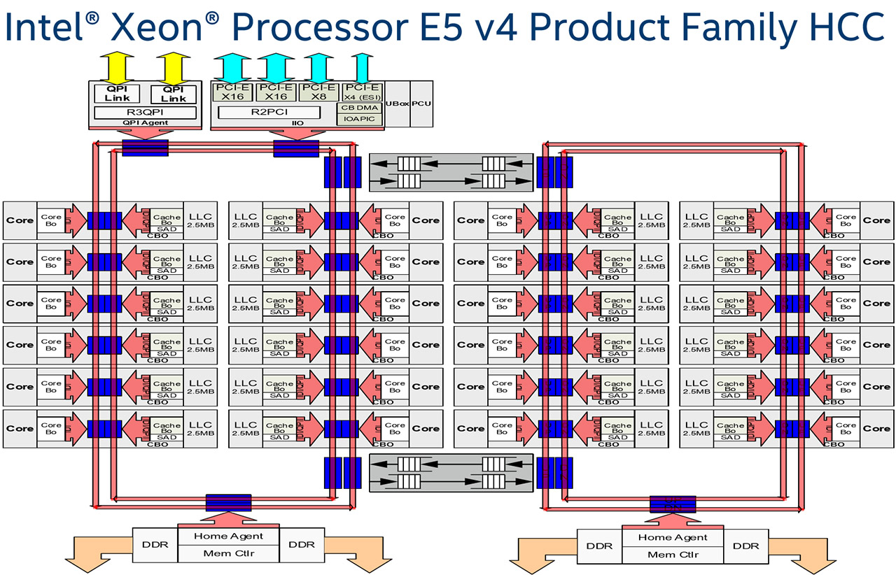 Intel Xeon Processor E5 v4 Family Debut: Dual E5-2697 v4 With 72 Threads Tested
