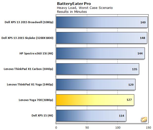 Lenovo Yoga 700 Battery Eater Pro