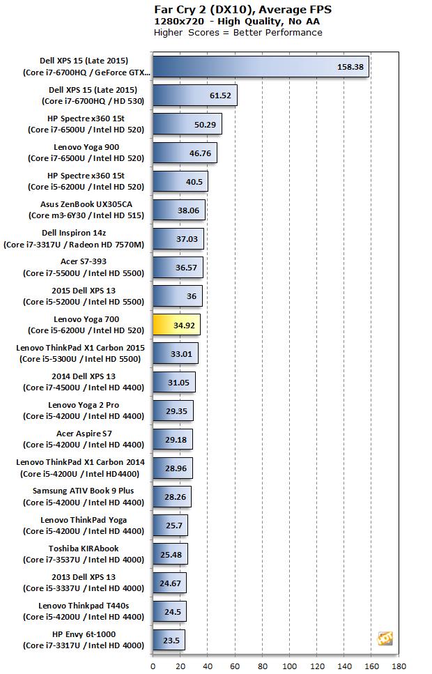 Lenovo Yoga 700 Far Cry 2
