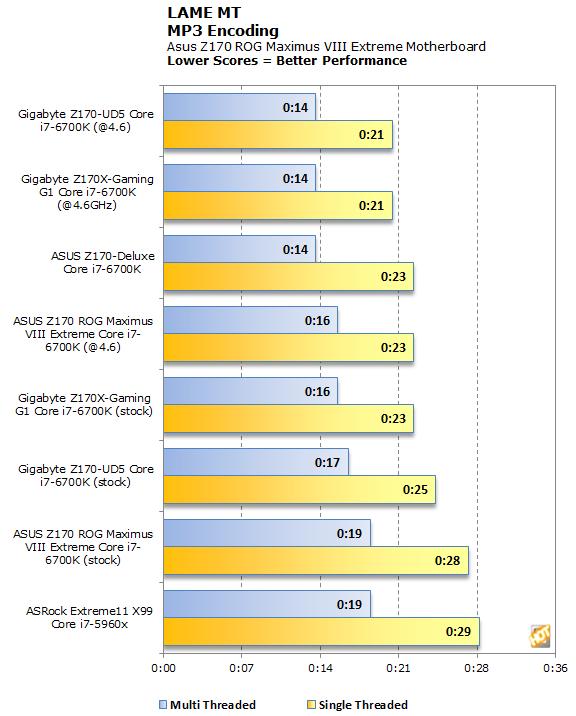 ASUS Z170 ROG Maximus VIII Extreme Intel Z170 Based