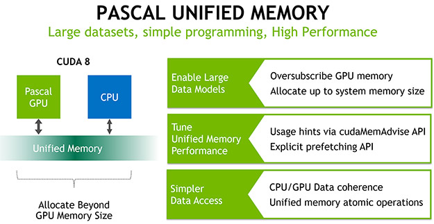 pascal unified memory