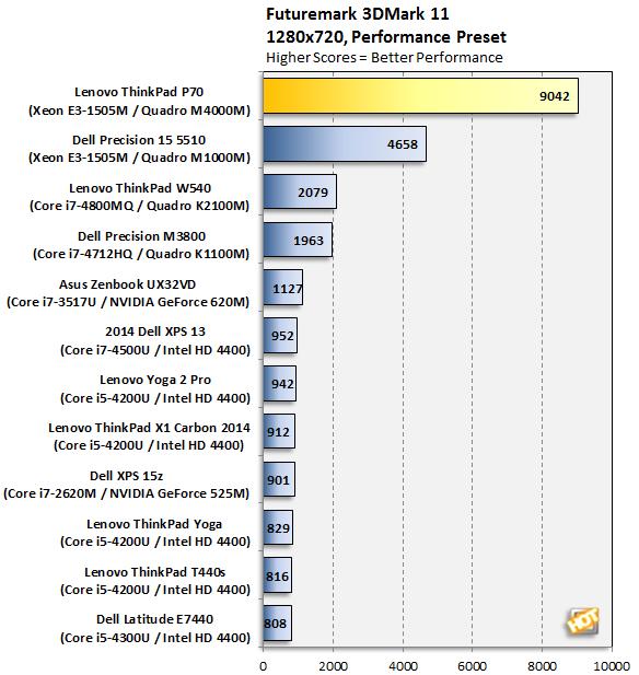 Lenovo ThinkPad P70 3DMark 11