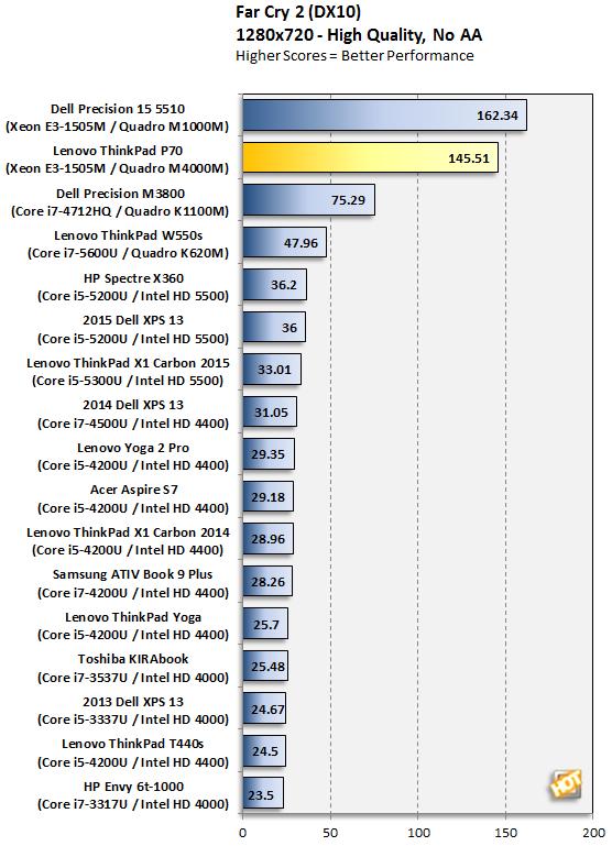 Lenovo ThinkPad P70 Far Cry 2