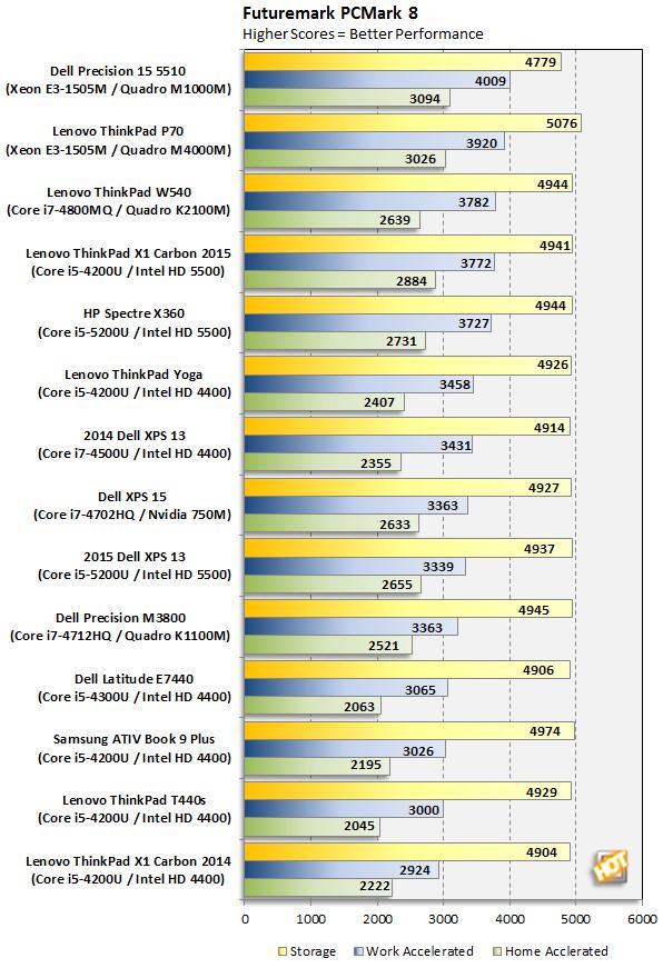 Lenovo ThinkPad P70 PCMark 8