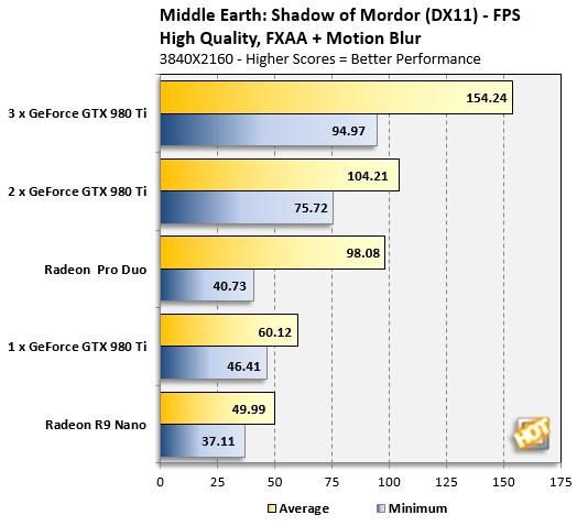 Radeon Pro Duo Mordor Performance