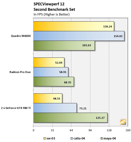 Radeon Pro Duo SPECViewperf