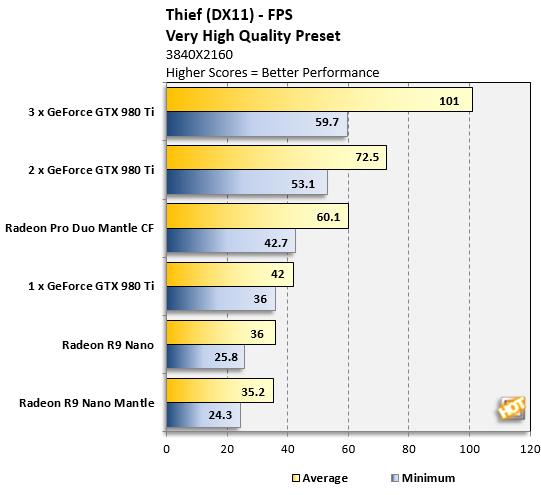 Radeon Pro Duo Thief