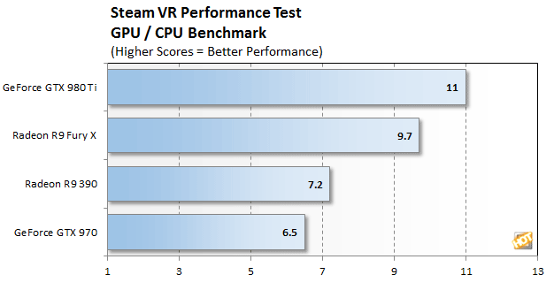 steam vr perf