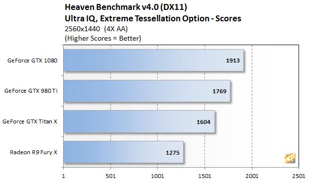 heaven gtx 1080 2
