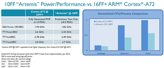 10nm arm data