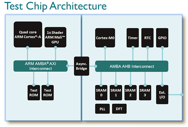 10nm arm test chip