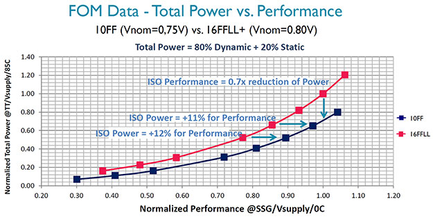 10nm fom data