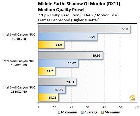 Skull Canyon Modor benchmark