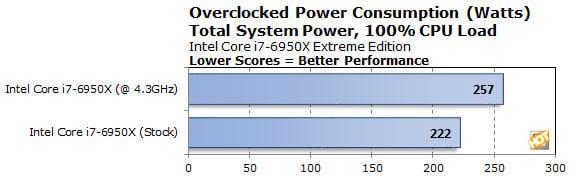 power oc 6950x