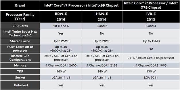 Intel Core i7-6950X 10-Core CPU Review: Broadwell-E Takes