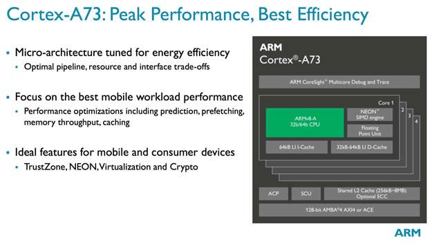 a73 peak performance