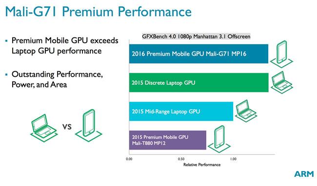 mali g71 benchmarks